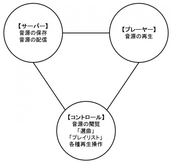 ネットワークオーディオの三要素