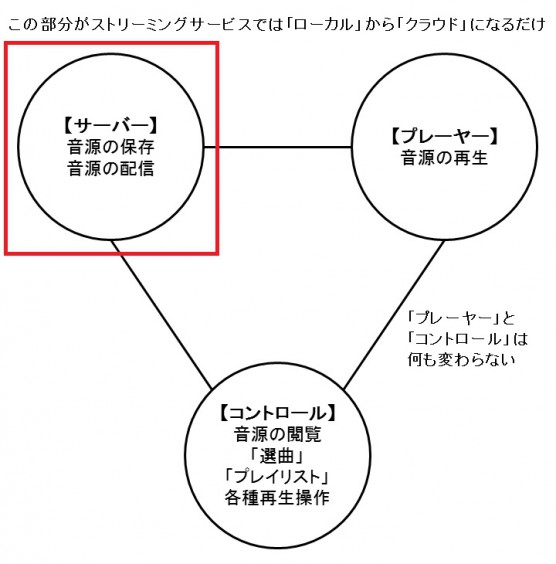 ネットワークオーディオとストリーミングサービス
