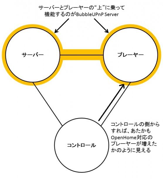 20150913BubbleUPnP ServerPC01