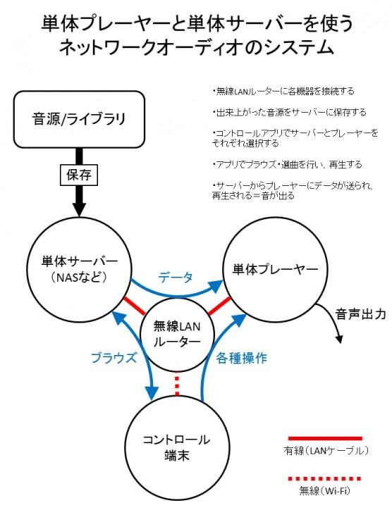 ネットワークオーディオ虎の巻07