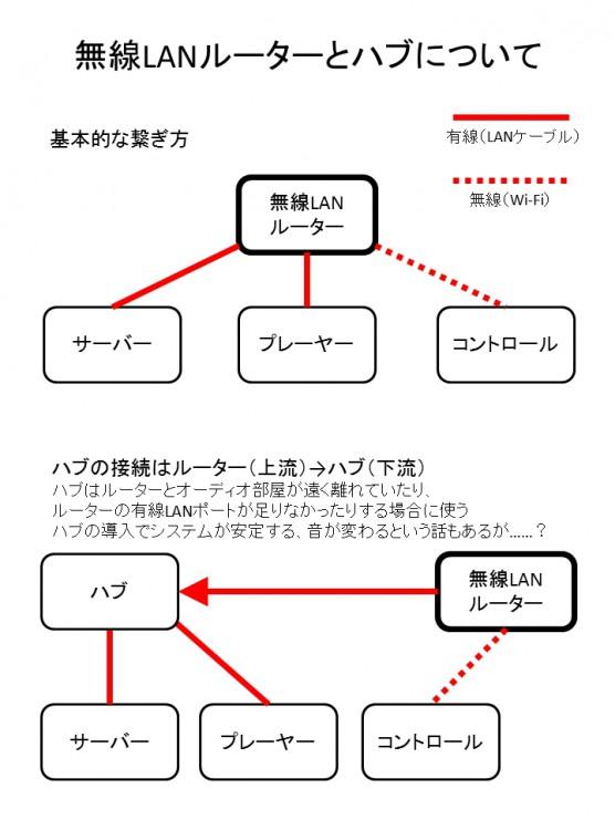 ネットワークオーディオ虎の巻12