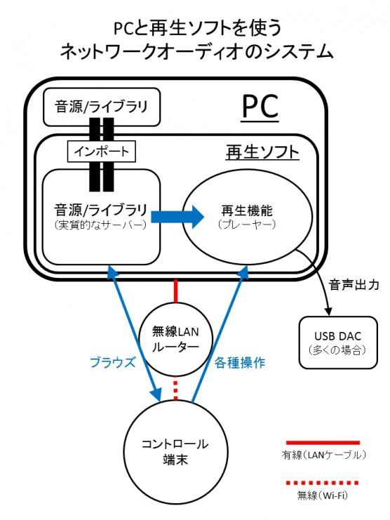 ネットワークオーディオ虎の巻11