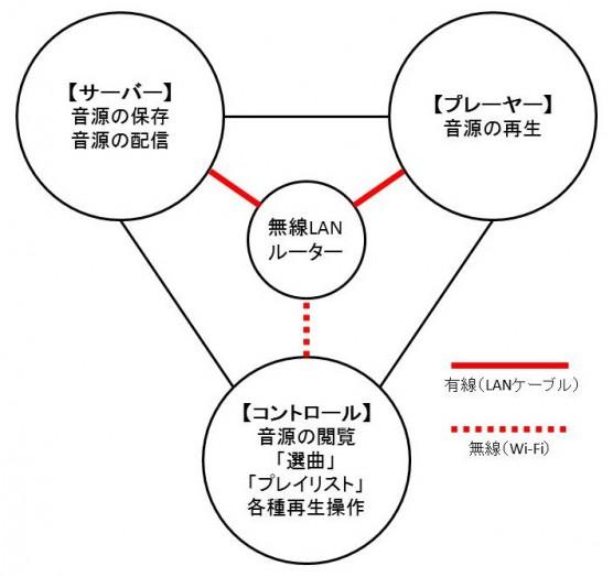 ネットワークオーディオの三要素+無線LANルーター