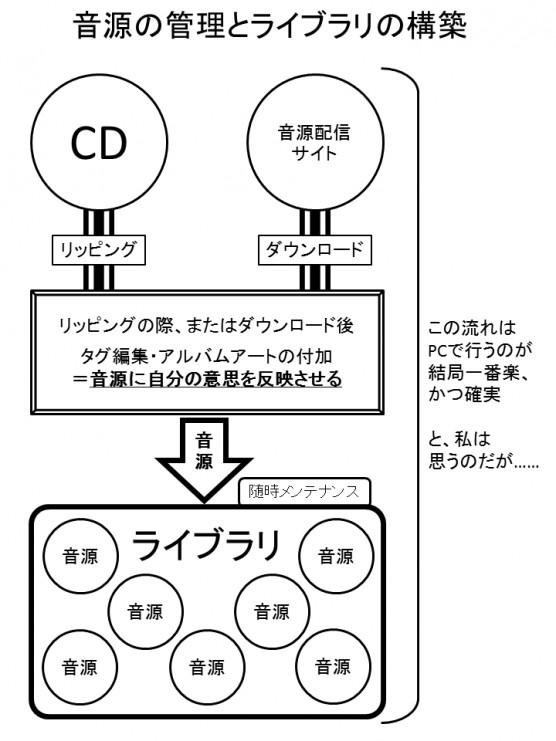 ネットワークオーディオ虎の巻06